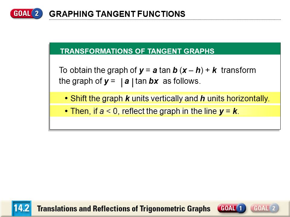 • Shift the graph k units vertically and h units horizontally.