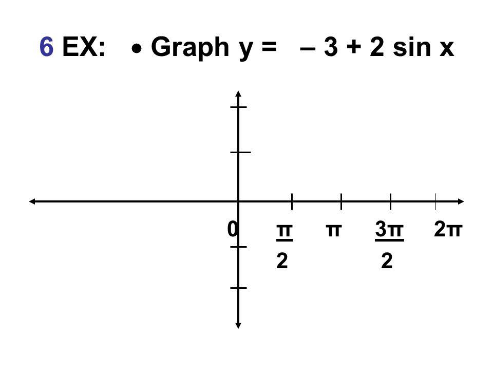 6 EX:  Graph y = – 3 + 2 sin x 0 π π 3π 2π 2 2