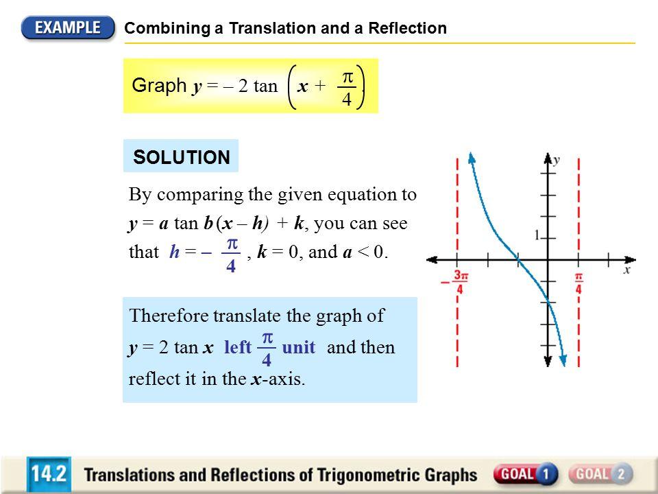    Graph y = – 2 tan x + . 4 SOLUTION