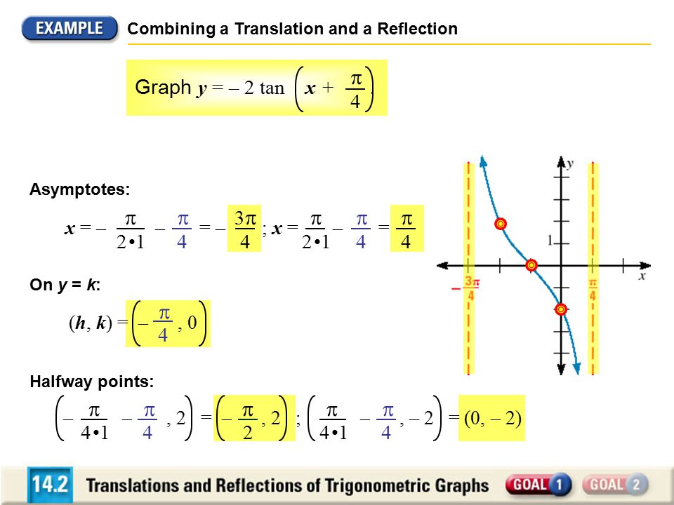     Graph y = – 2 tan x + . 4 2 •1 4 3 4 4 •1 4 2