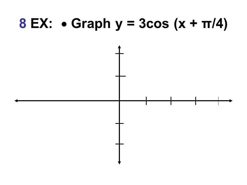 8 EX:  Graph y = 3cos (x + π/4)