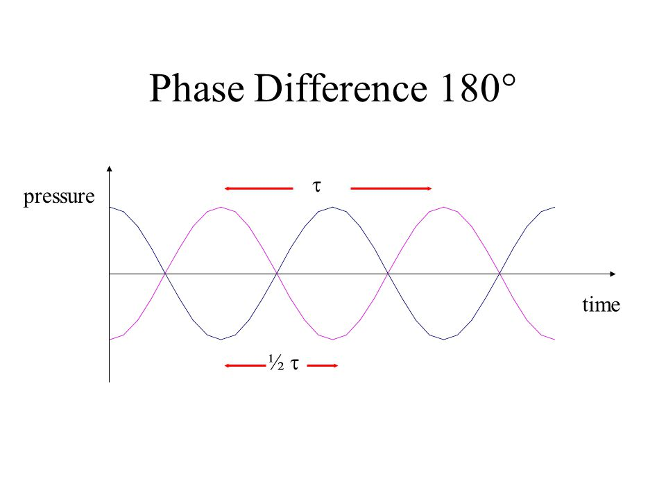 Phase Difference 180 ½  pressure time 