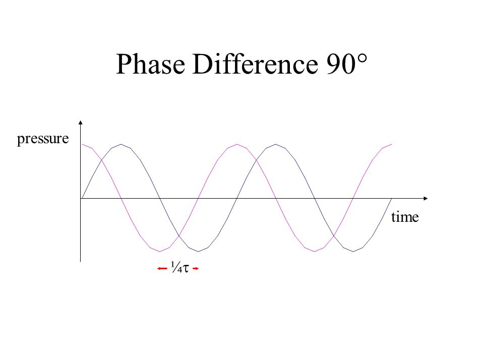 Phase Difference 90 pressure time ¼