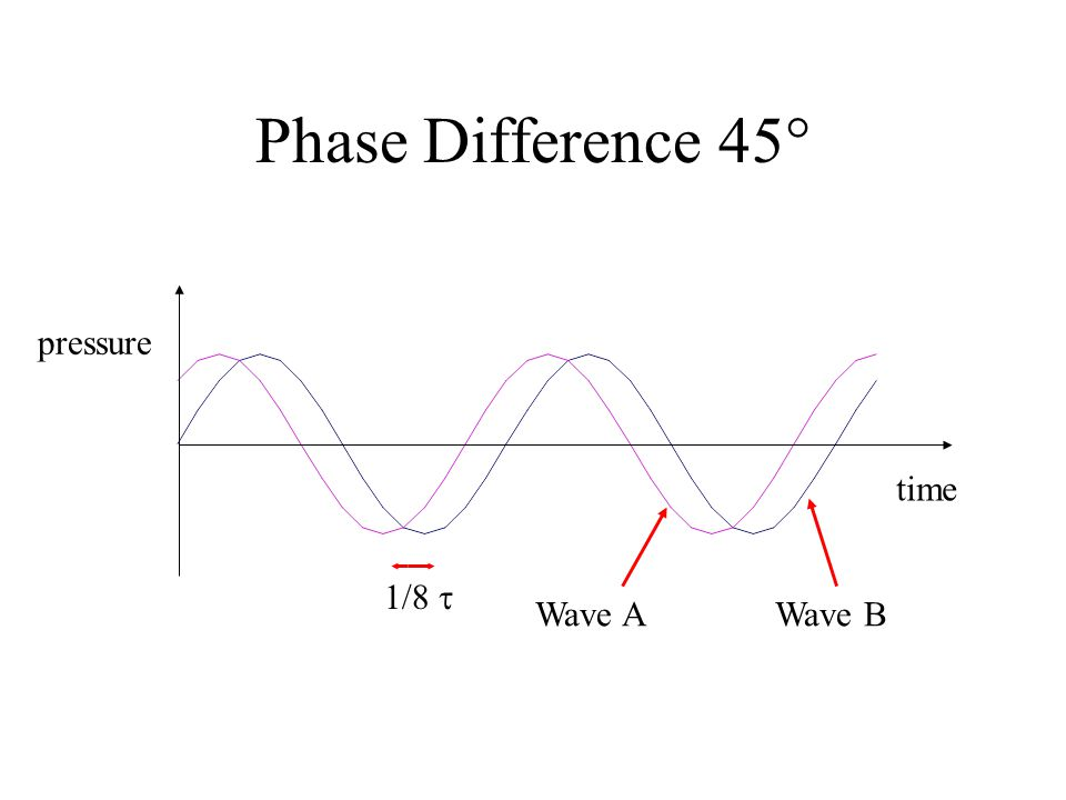 Phase Difference 45 pressure time 1/8  Wave A Wave B