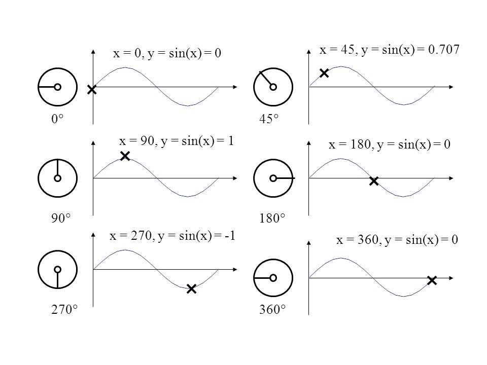0 45 90 180 270 360 x = 0, y = sin(x) = 0. x = 45, y = sin(x) = 0.707. x = 90, y = sin(x) = 1.