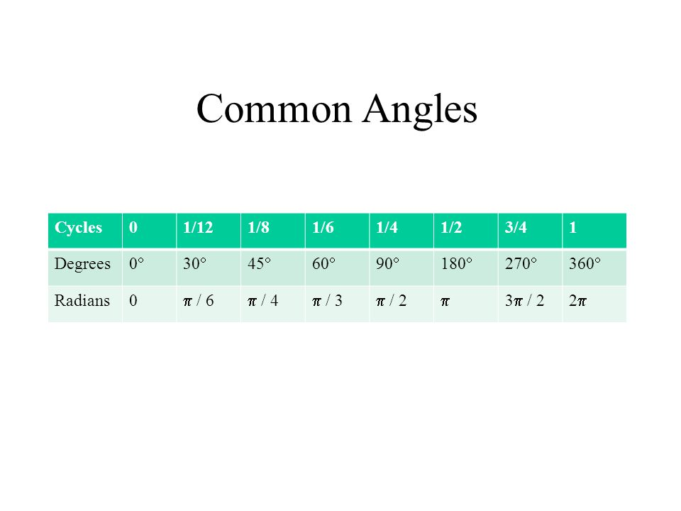 Common Angles Cycles 1/12 1/8 1/6 1/4 1/2 3/4 1 Degrees 0 30 45 60