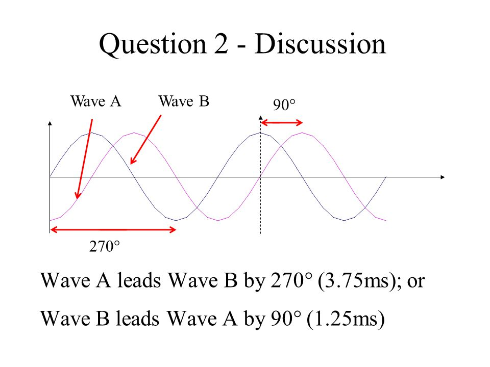 Question 2 - Discussion Wave A leads Wave B by 270 (3.75ms); or