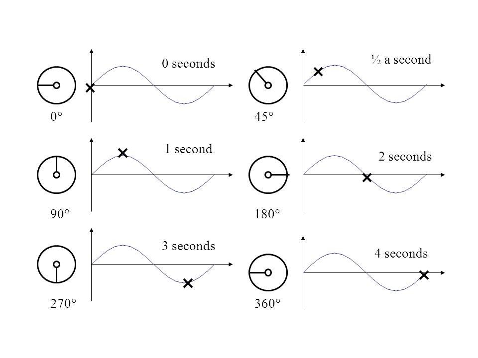 0 45 90 180 270 360 0 seconds 4 seconds 2 seconds 1 second ½ a second 3 seconds
