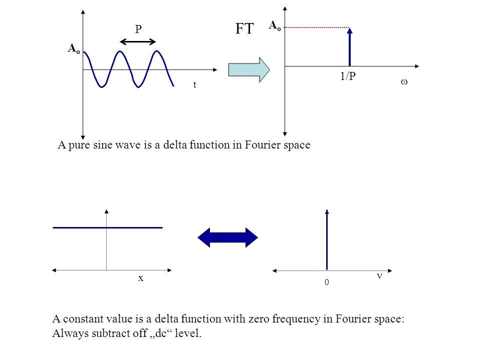 FT Ao P Ao 1/P A pure sine wave is a delta function in Fourier space