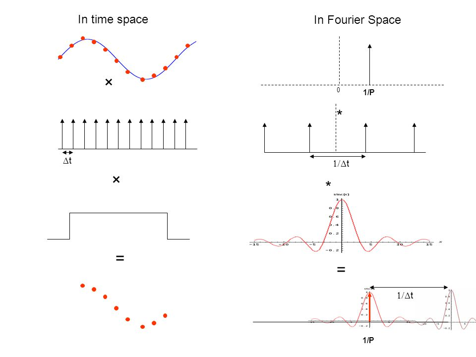 In time space In Fourier Space × Dt 1/P * 1/Dt × * = = 1/P 1/Dt