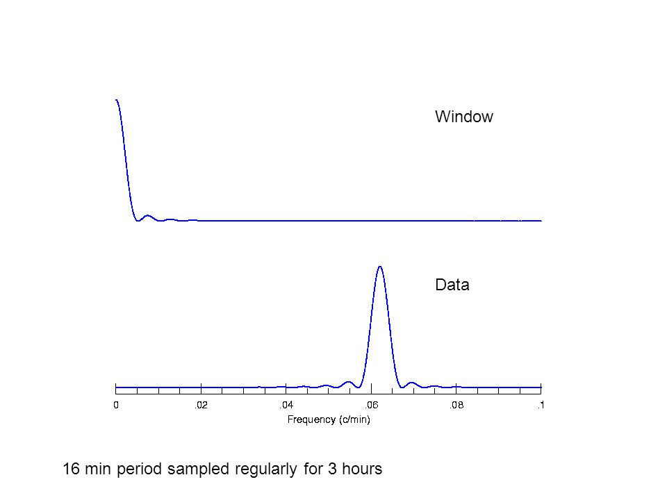 Window Data 16 min period sampled regularly for 3 hours