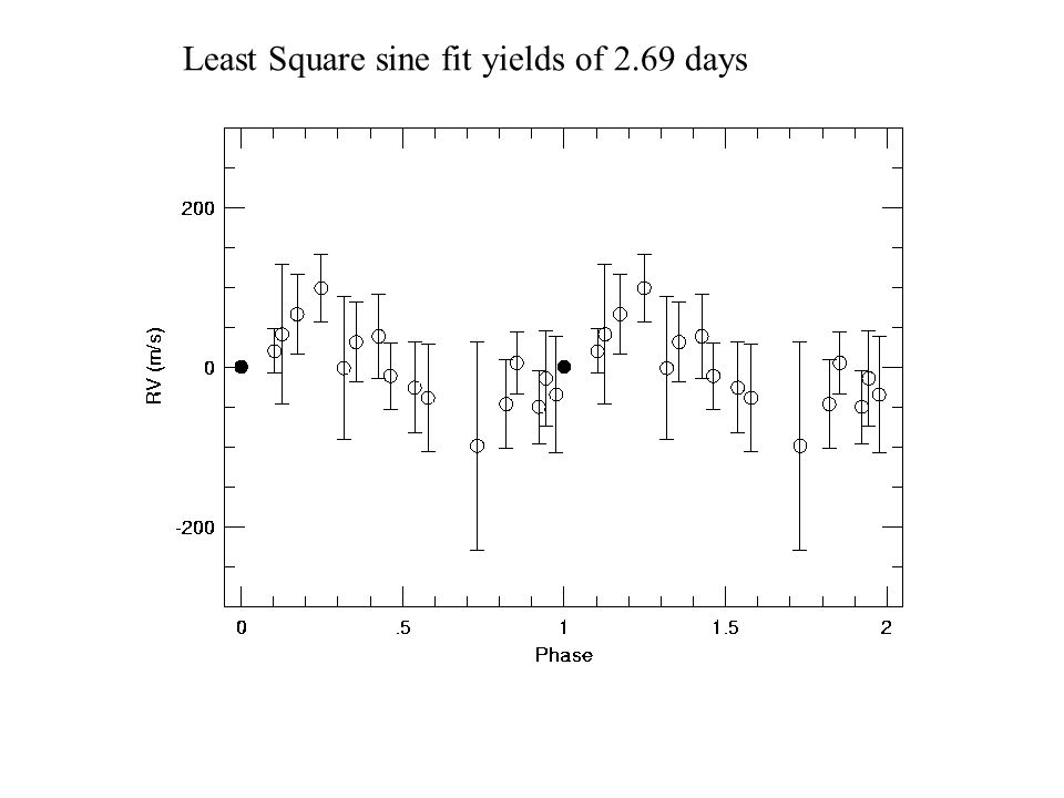 Least Square sine fit yields of 2.69 days