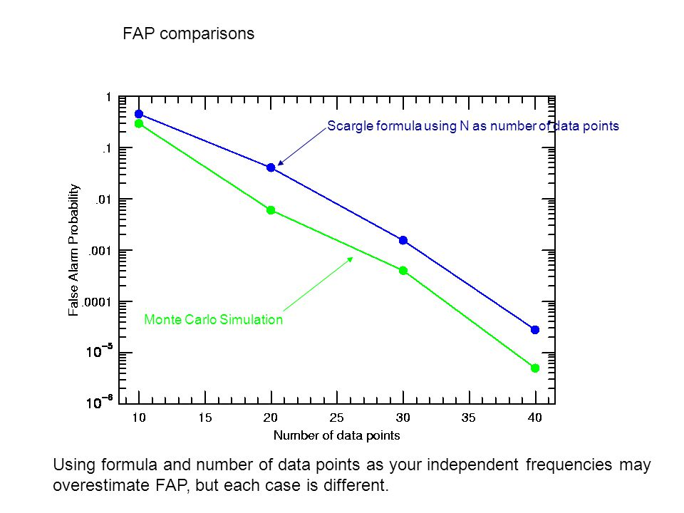 FAP comparisons Scargle formula using N as number of data points. Monte Carlo Simulation.