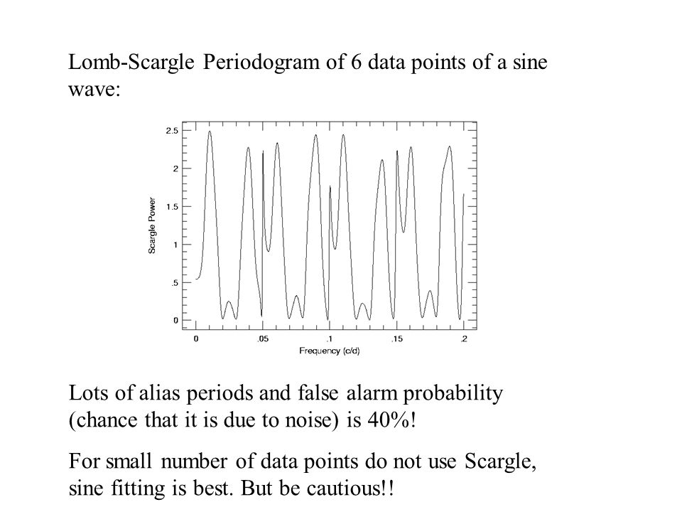 Lomb-Scargle Periodogram of 6 data points of a sine wave: