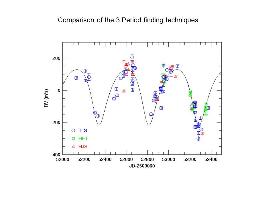 Comparison of the 3 Period finding techniques