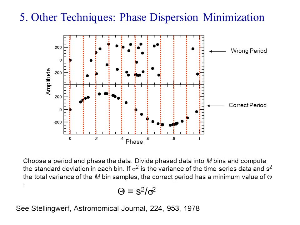 5. Other Techniques: Phase Dispersion Minimization