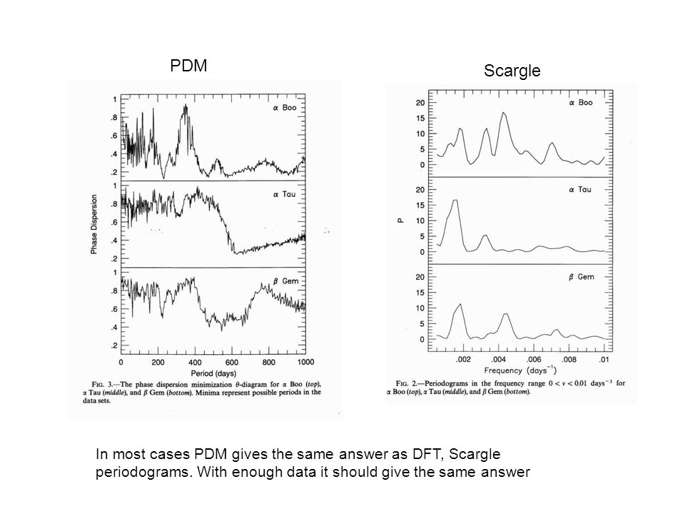 PDM Scargle. In most cases PDM gives the same answer as DFT, Scargle periodograms.