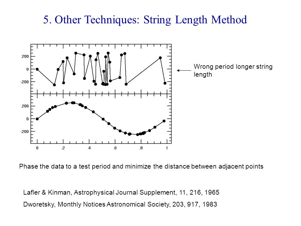 5. Other Techniques: String Length Method