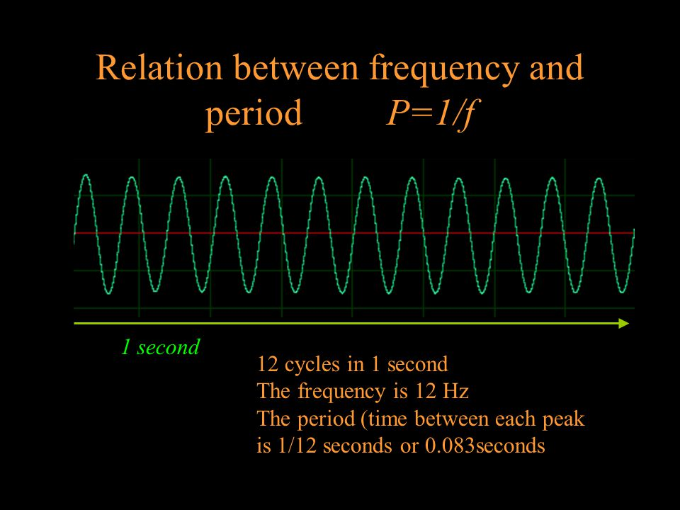 Relation between frequency and period P=1/f