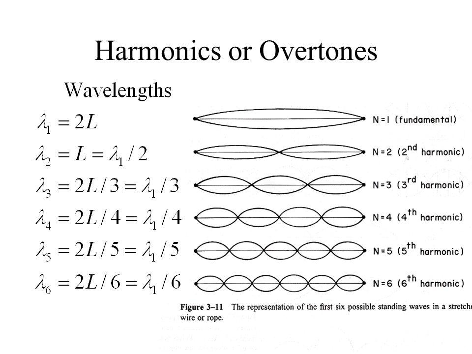 Harmonics or Overtones
