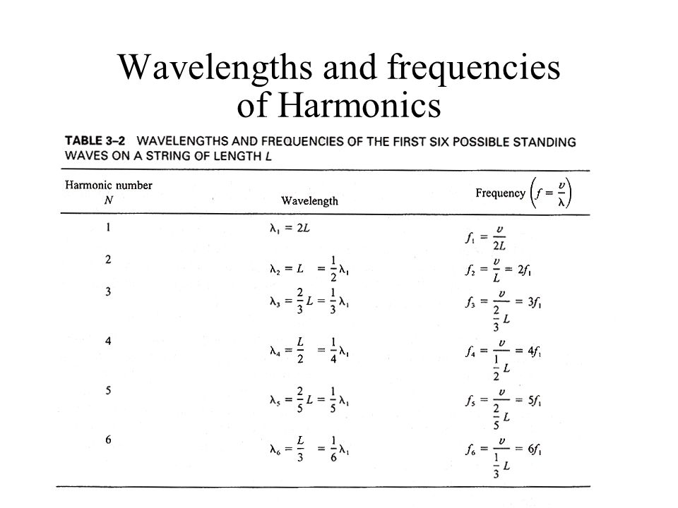 Wavelengths and frequencies of Harmonics