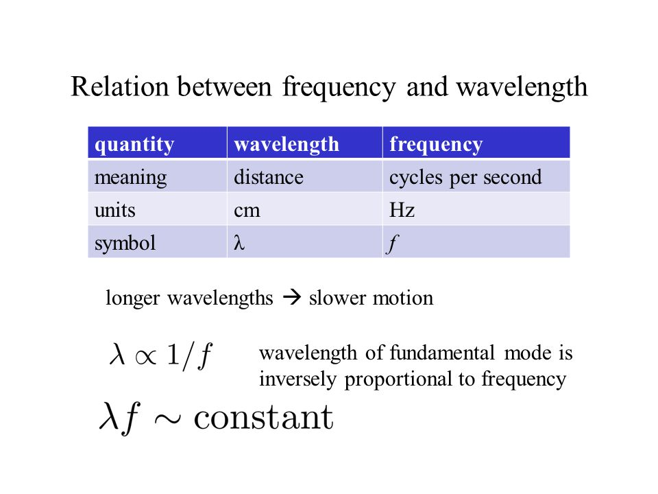 Relation between frequency and wavelength