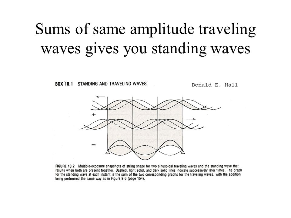 Sums of same amplitude traveling waves gives you standing waves