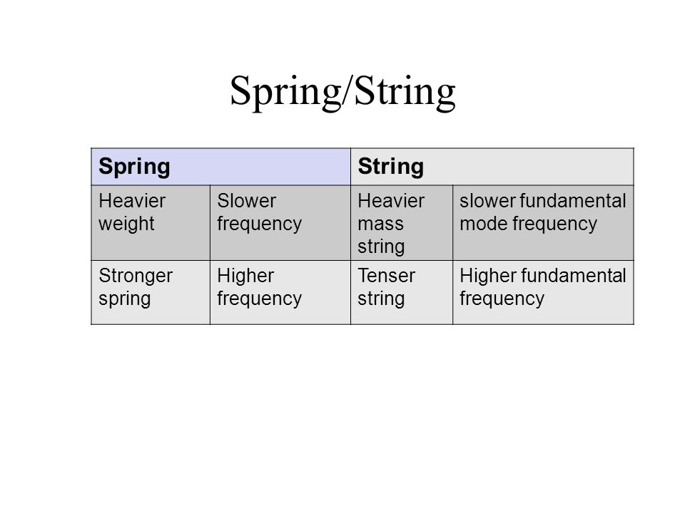 Spring/String Spring String Heavier weight Slower frequency