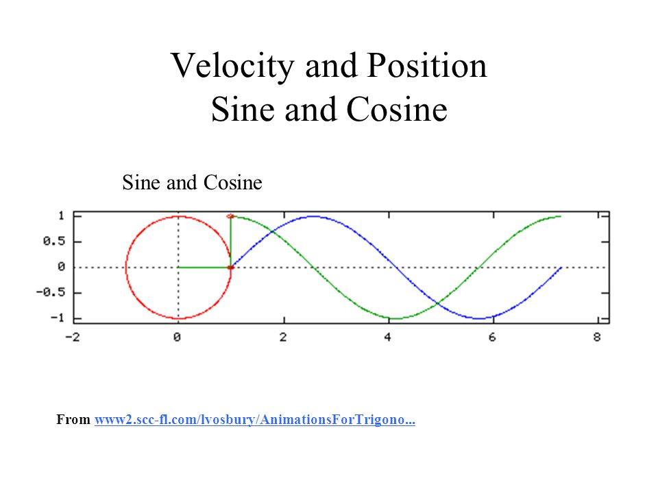 Velocity and Position Sine and Cosine