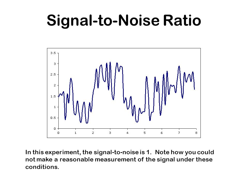 Signal To Noise Ratio Berechnen : signal vs noise every measurement is affected by ~ Themetempest.com Abrechnung