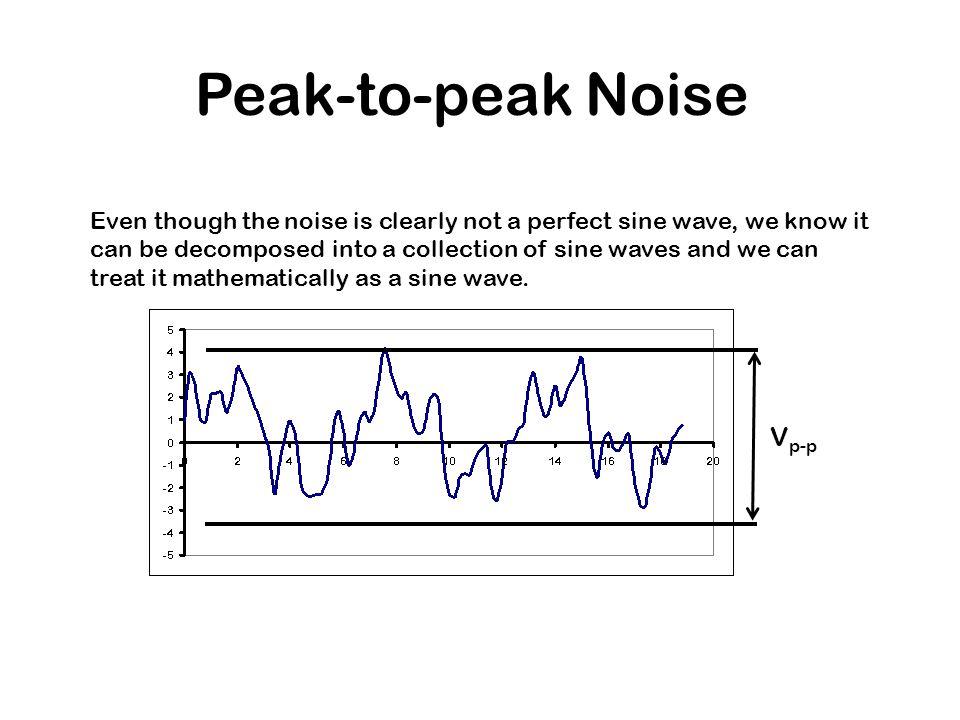Peak-to-peak Noise Vp-p