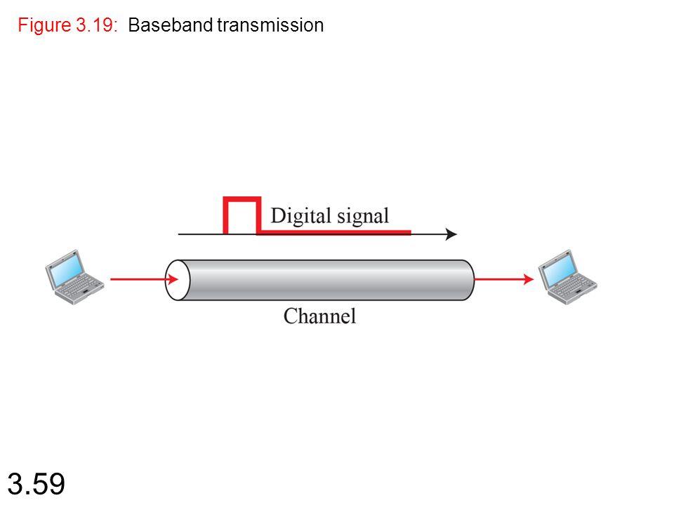 Figure 3.19: Baseband transmission