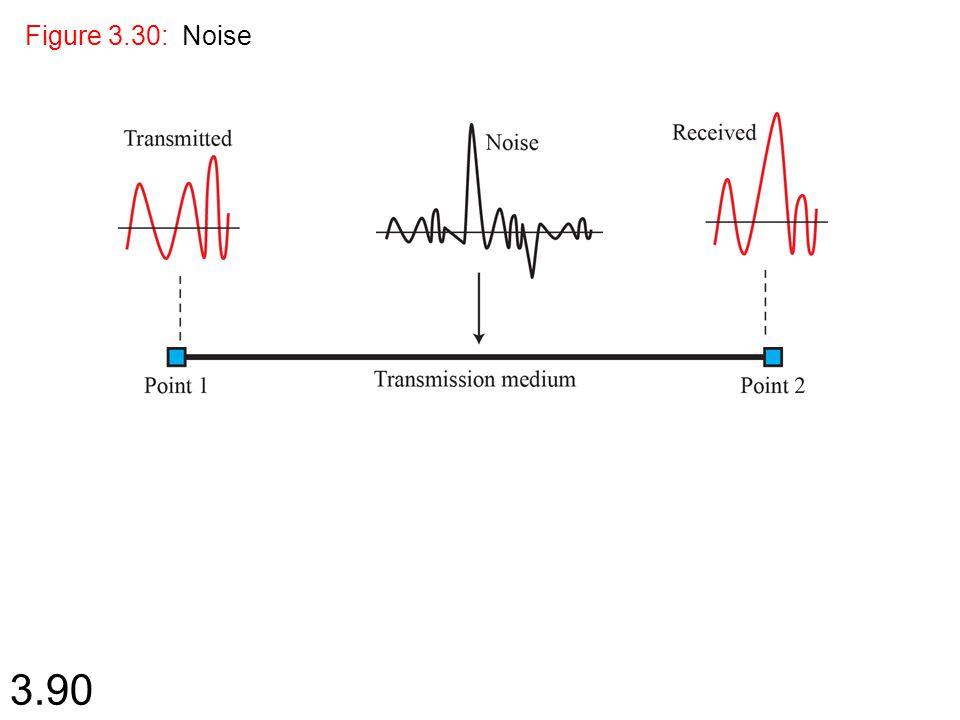 Figure 3.30: Noise 1.# 1.#
