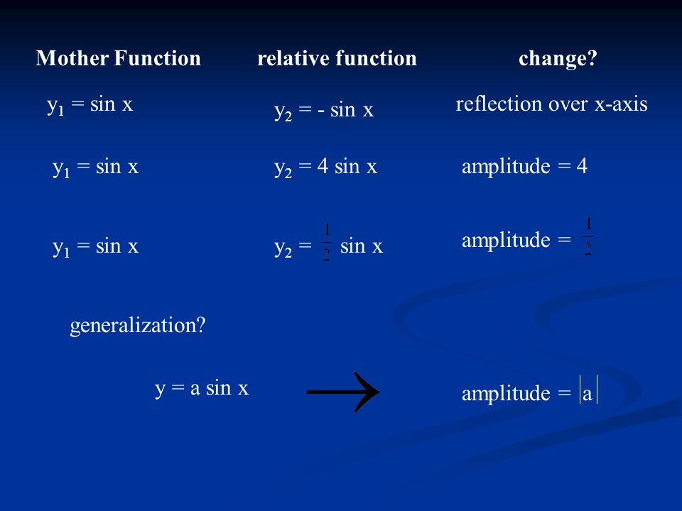 Mother Function relative function. change y1 = sin x. reflection over x-axis. y2 = - sin x. y1 = sin x.