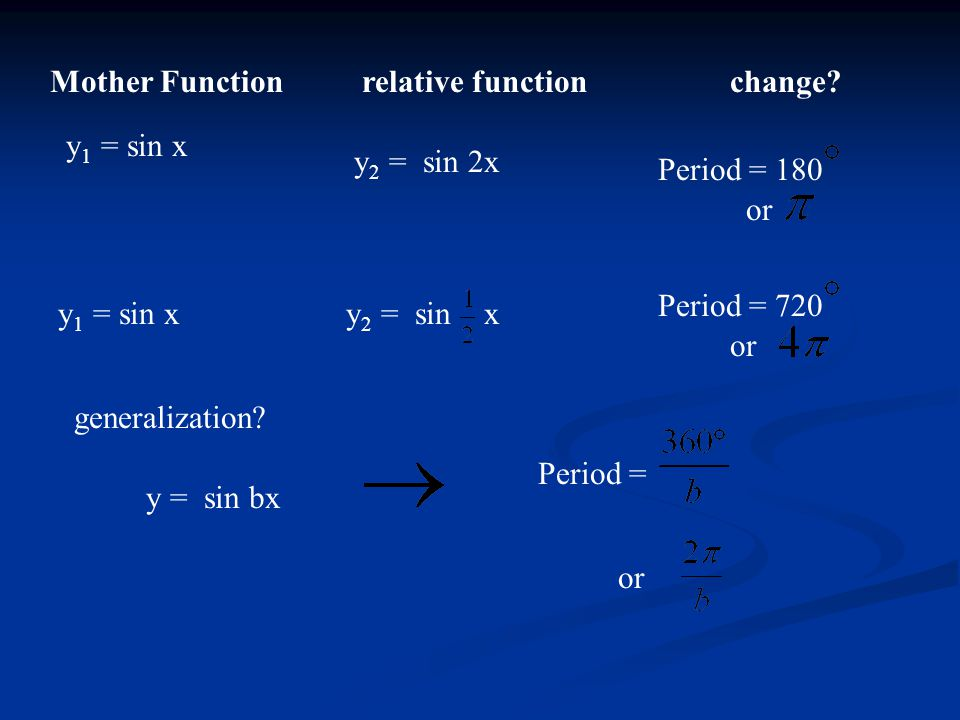 Mother Function relative function. change y1 = sin x. y2 = sin 2x. Period = 180. or. Period = 720.