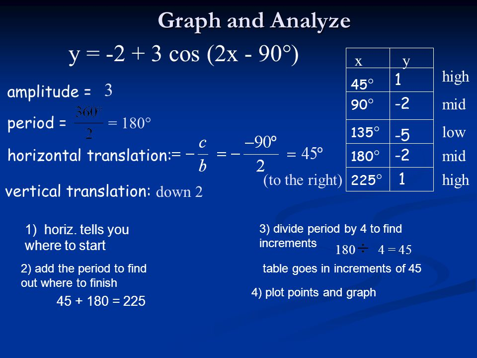 Graph and Analyze y = -2 + 3 cos (2x - 90°) 3 x y high 1 amplitude =
