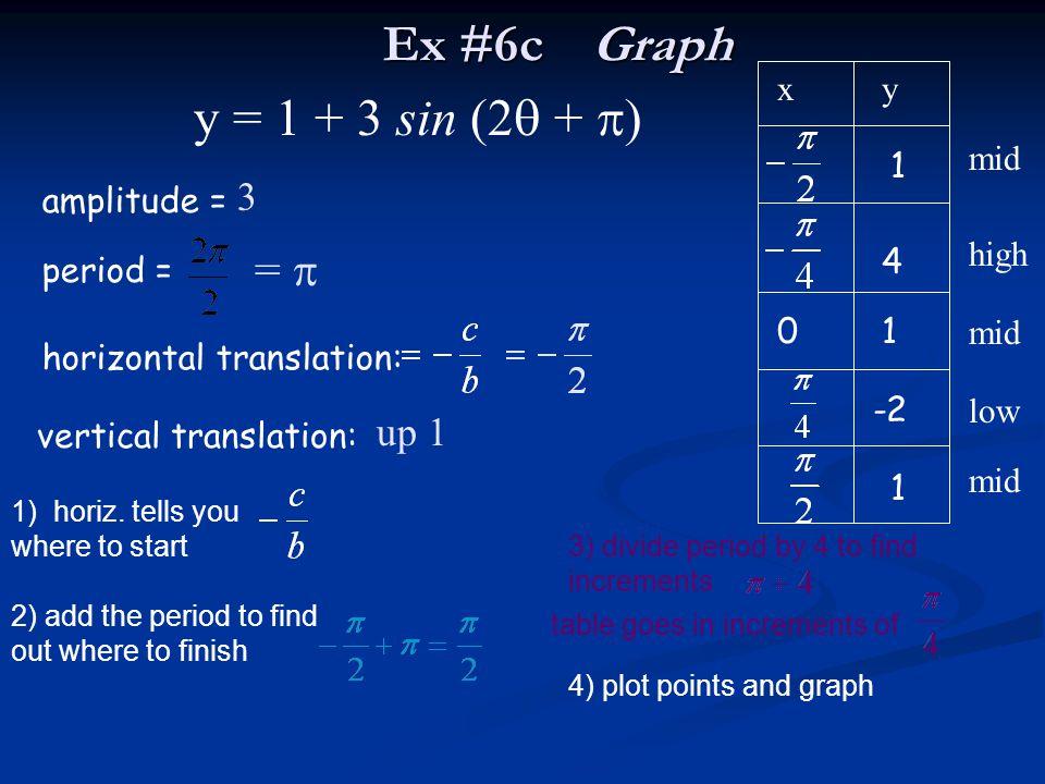 Ex #6c Graph y = 1 + 3 sin (2 + ) =  3 up 1 x y mid 1 amplitude =