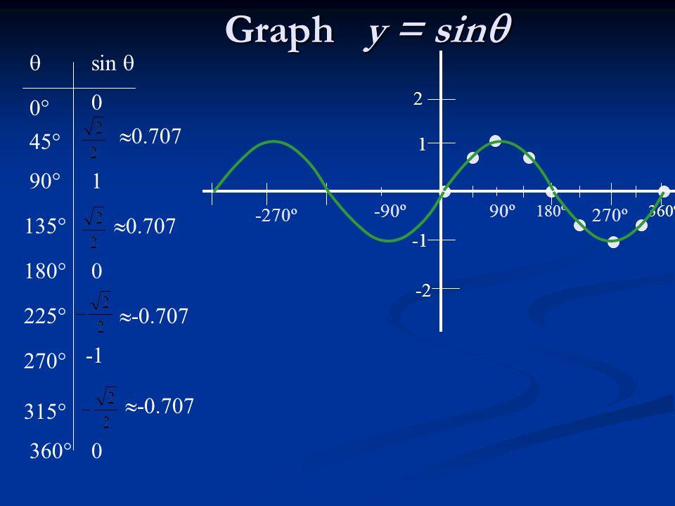 Graph y = sin  sin  0° 0.707 45° 90° 1 135° 0.707 180° 225°