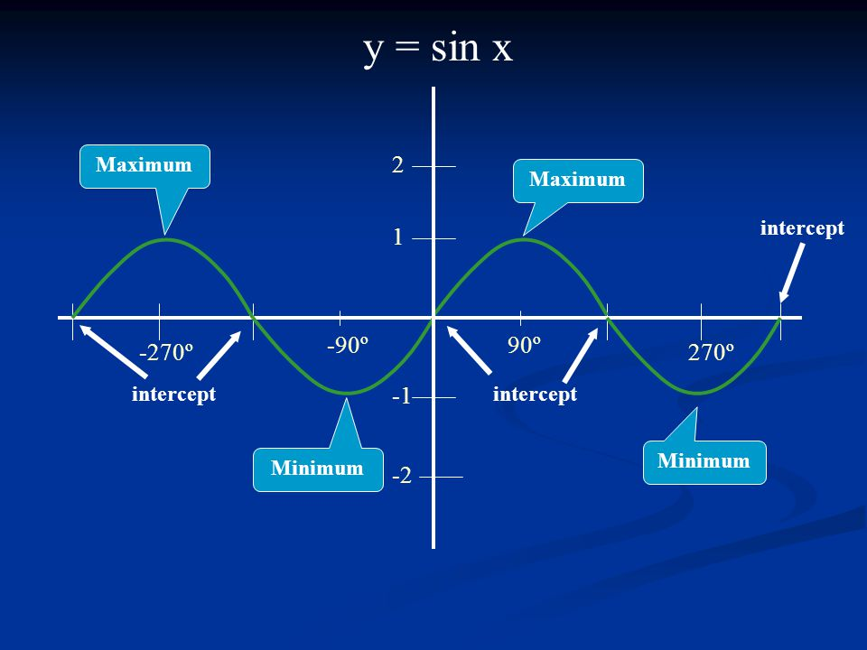 y = sin x 2 1 -90º 90º -270º 270º -1 -2 Maximum Maximum intercept