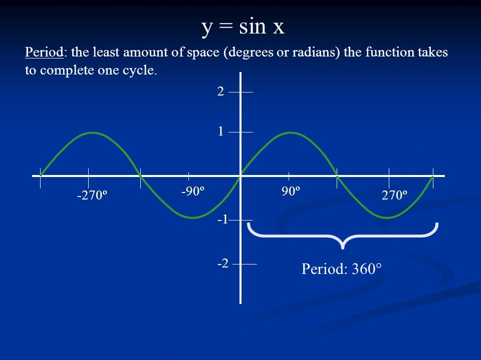 y = sin x Period: the least amount of space (degrees or radians) the function takes to complete one cycle.