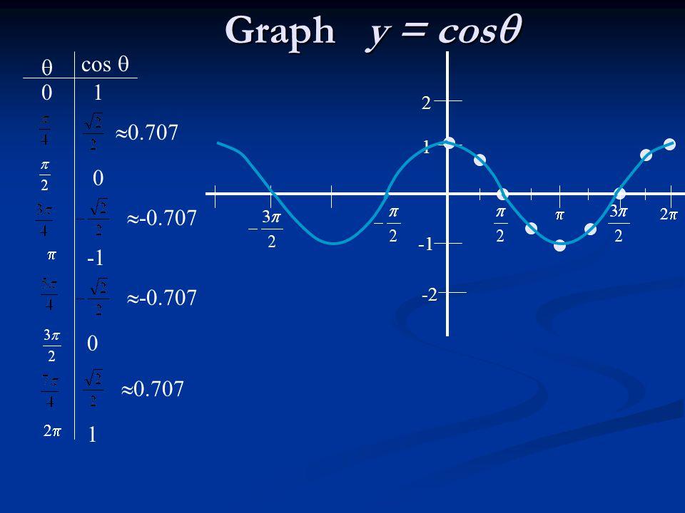 Graph y = cos cos   1 0.707 -0.707 -1 -0.707 0.707 1 2 1 -1 -2
