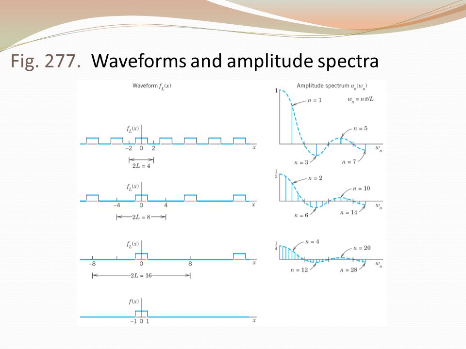 Fig. 277. Waveforms and amplitude spectra