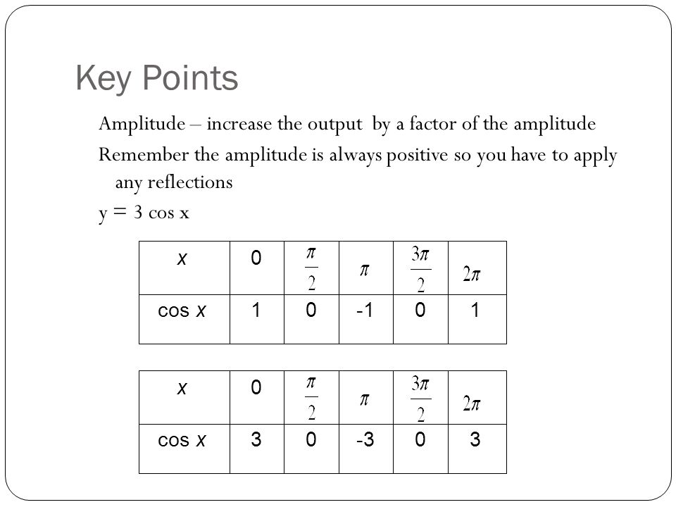 Key Points Amplitude – increase the output by a factor of the amplitude.