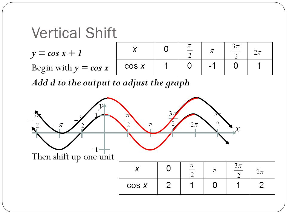 Vertical Shift 1. -1. cos x. x. y = cos x + 1 Begin with y = cos x Add d to the output to adjust the graph Then shift up one unit