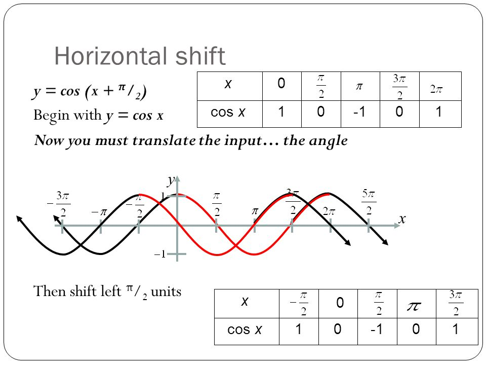 Horizontal shift y = cos (x + π/2) Begin with y = cos x