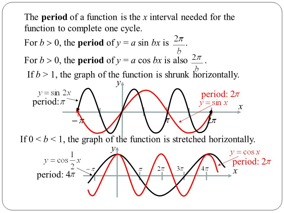 If b > 1, the graph of the function is shrunk horizontally.
