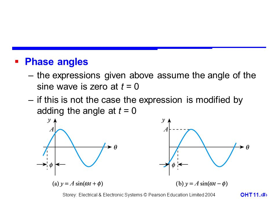 Phase angles the expressions given above assume the angle of the sine wave is zero at t = 0.
