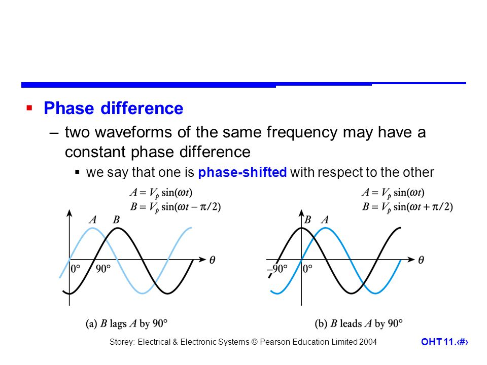 Phase difference two waveforms of the same frequency may have a constant phase difference.