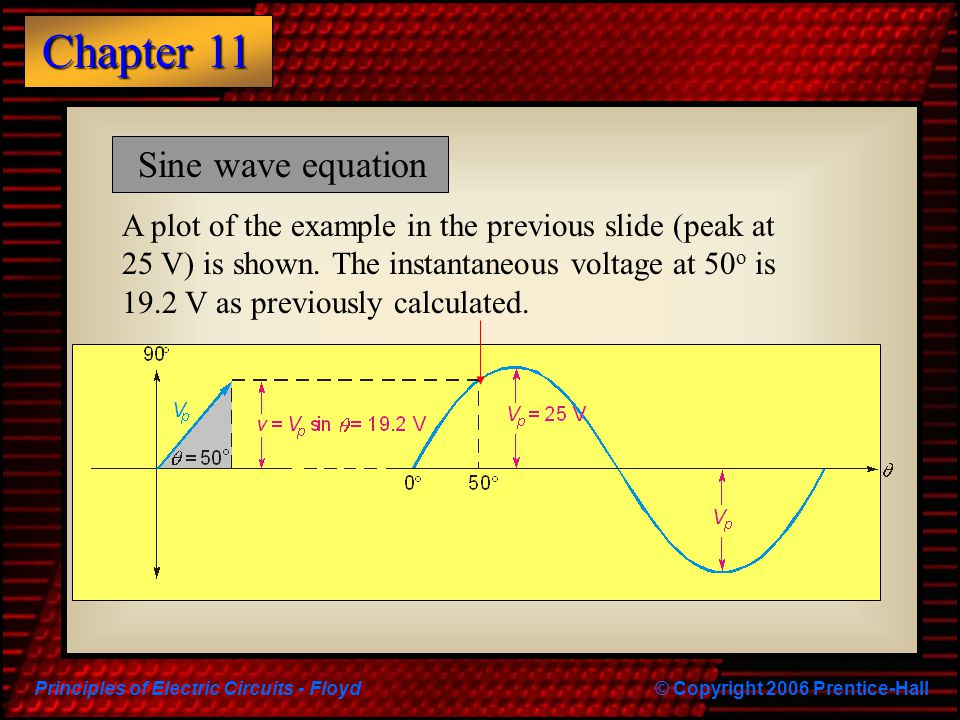 Sine wave equation