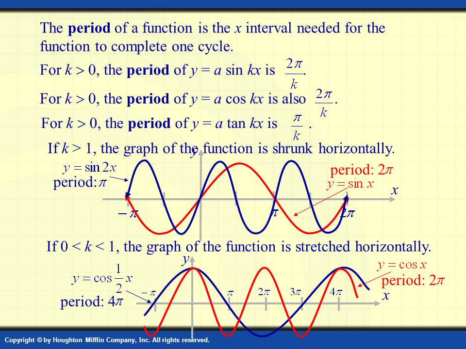 how to find amplitude period and phase shift of function